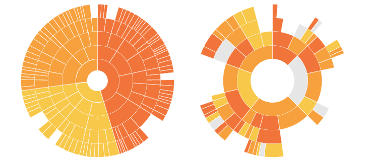 Sunburst Visualization examples