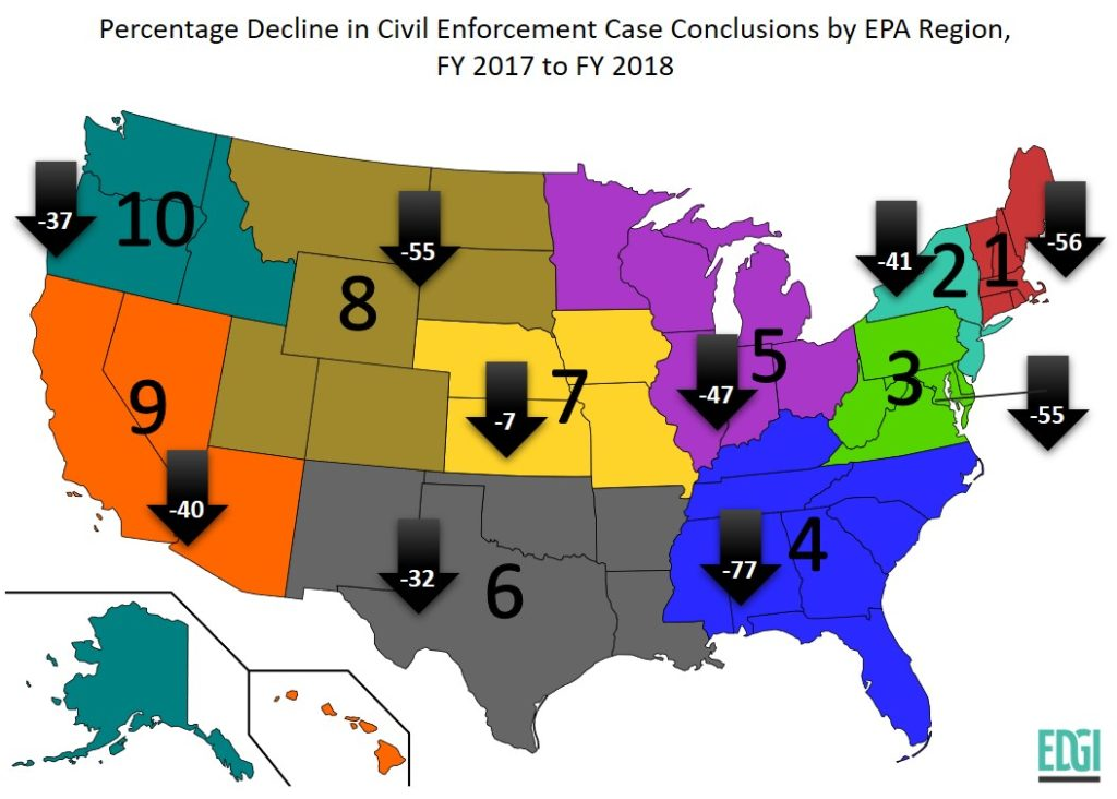 EPA Enforcement is Declining Across All Regions of the Country in Programs Designed to Protect Air, Water, Land and Public Health