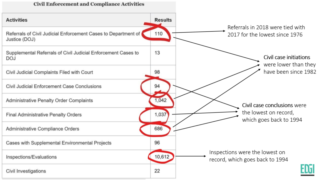 EPA initiated fewer civil cases in 2018 than it has in over 35 years (and other red flags of weak enforcement)