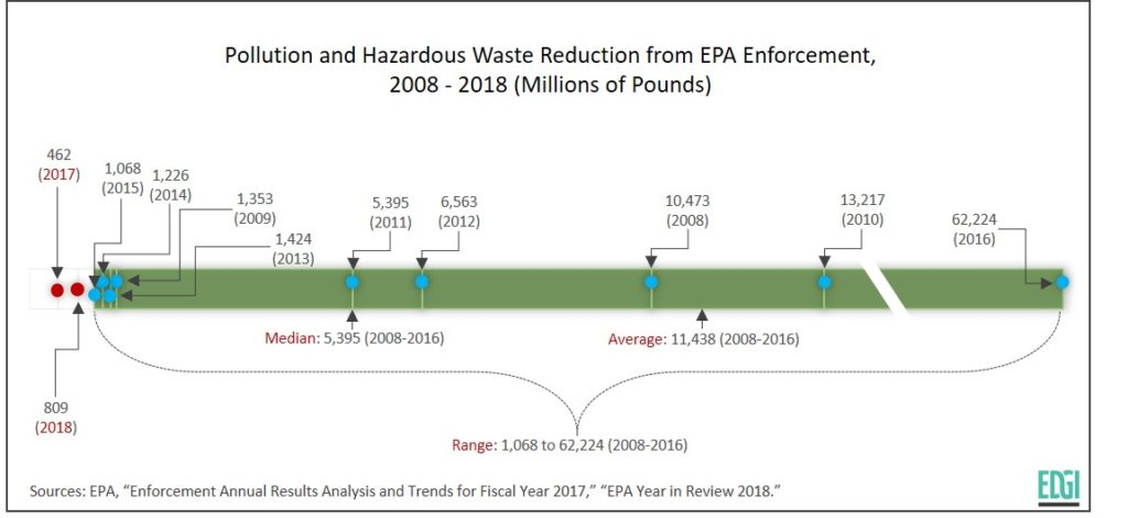 Pollution and Hazardous Waste Reduction Is the Lowest on Record Under Trump's EPA