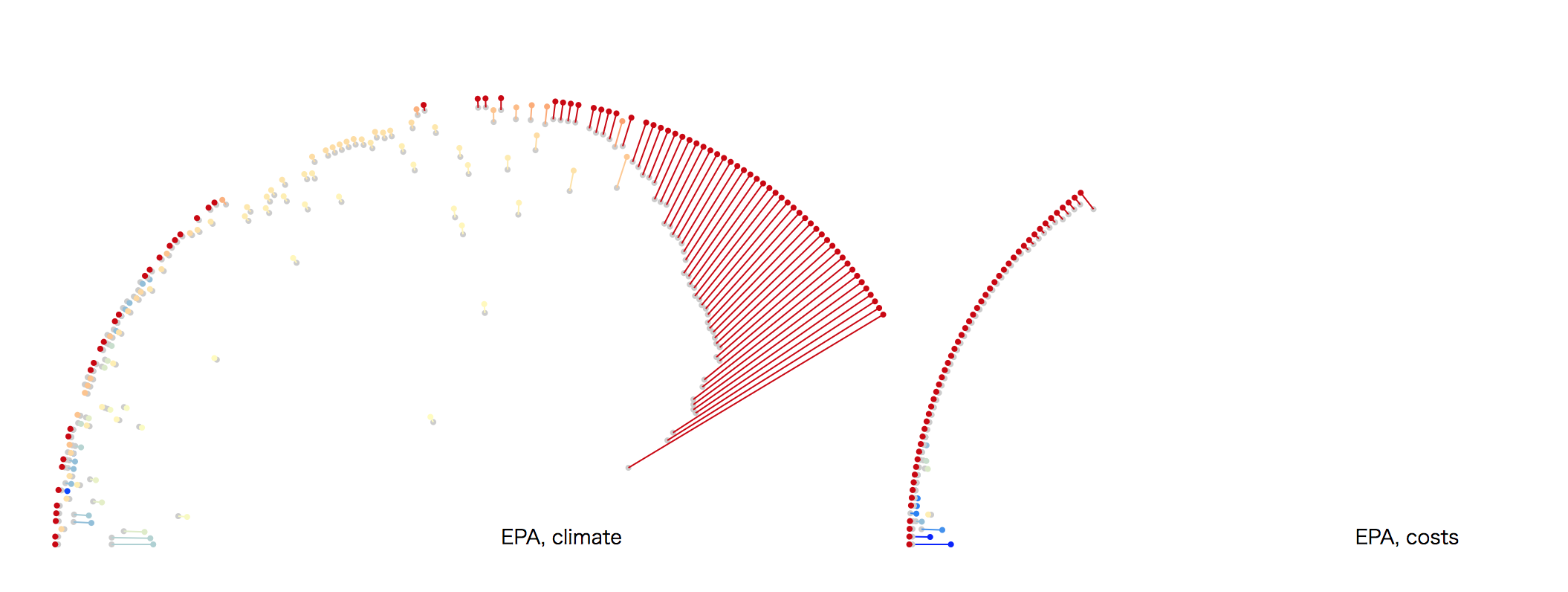 Using Visualization to Illuminate Shifting Climate Rhetorics