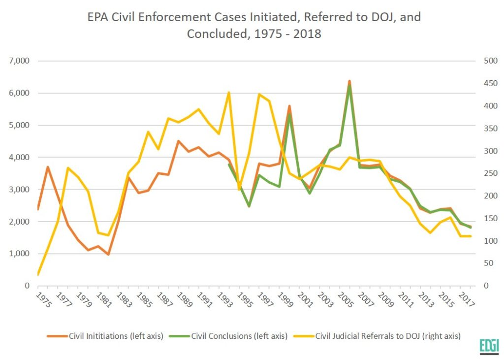 Update of Sheep in the Closet Report -- EPA Enforcement Record in the Trump Administration through Fiscal Year 2018